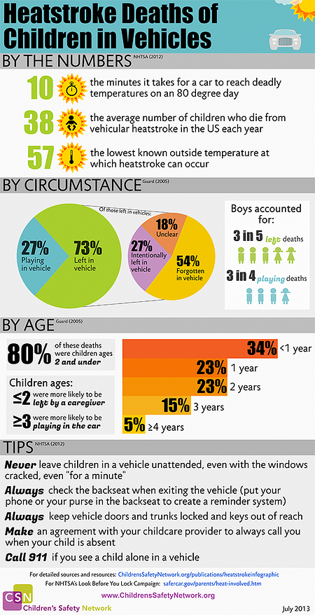 HeatStrokeKIdsCarsInfographic